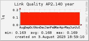 ap2.140_200x50_001eff_00ff1e_ff1e00_AREA_year.png