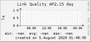ap2.15_200x50_001eff_00ff1e_ff1e00_AREA_day.png