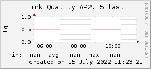 ap2.15_200x50_001eff_00ff1e_ff1e00_AREA_last.png