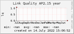 ap2.15_200x50_001eff_00ff1e_ff1e00_AREA_year.png