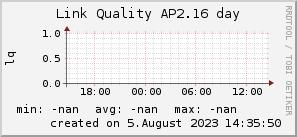 ap2.16_200x50_001eff_00ff1e_ff1e00_AREA_day.png