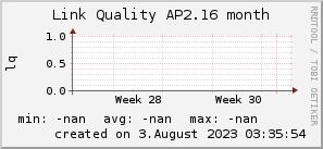 ap2.16_200x50_001eff_00ff1e_ff1e00_AREA_month.png