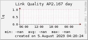 ap2.167_200x50_001eff_00ff1e_ff1e00_AREA_day.png