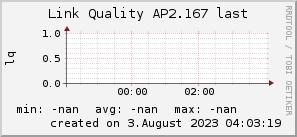 ap2.167_200x50_001eff_00ff1e_ff1e00_AREA_last.png