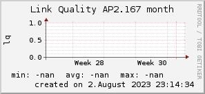 ap2.167_200x50_001eff_00ff1e_ff1e00_AREA_month.png