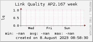 ap2.167_200x50_001eff_00ff1e_ff1e00_AREA_week.png
