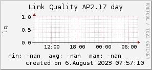 ap2.17_200x50_001eff_00ff1e_ff1e00_AREA_day.png