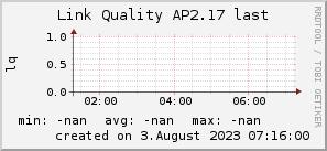 ap2.17_200x50_001eff_00ff1e_ff1e00_AREA_last.png