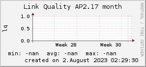 ap2.17_200x50_001eff_00ff1e_ff1e00_AREA_month.png