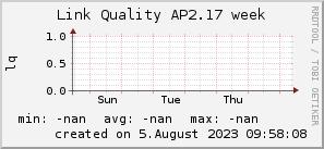 ap2.17_200x50_001eff_00ff1e_ff1e00_AREA_week.png
