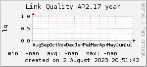 ap2.17_200x50_001eff_00ff1e_ff1e00_AREA_year.png