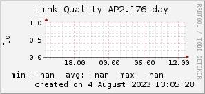 ap2.176_200x50_001eff_00ff1e_ff1e00_AREA_day.png