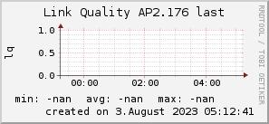 ap2.176_200x50_001eff_00ff1e_ff1e00_AREA_last.png