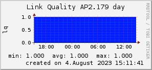 ap2.179_200x50_001eff_00ff1e_ff1e00_AREA_day.png