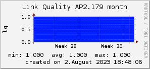 ap2.179_200x50_001eff_00ff1e_ff1e00_AREA_month.png