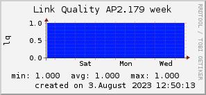 ap2.179_200x50_001eff_00ff1e_ff1e00_AREA_week.png