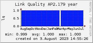 ap2.179_200x50_001eff_00ff1e_ff1e00_AREA_year.png