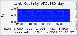 ap2.180_200x50_001eff_00ff1e_ff1e00_AREA_day.png
