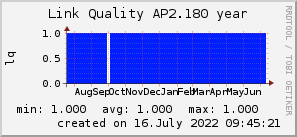 ap2.180_200x50_001eff_00ff1e_ff1e00_AREA_year.png