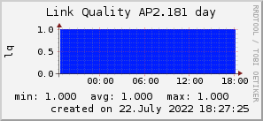 ap2.181_200x50_001eff_00ff1e_ff1e00_AREA_day.png