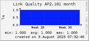 ap2.181_200x50_001eff_00ff1e_ff1e00_AREA_month.png
