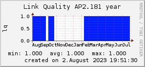 ap2.181_200x50_001eff_00ff1e_ff1e00_AREA_year.png
