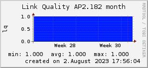 ap2.182_200x50_001eff_00ff1e_ff1e00_AREA_month.png