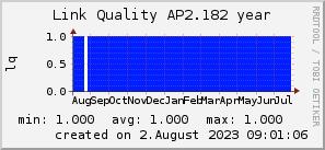 ap2.182_200x50_001eff_00ff1e_ff1e00_AREA_year.png