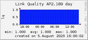 ap2.189_200x50_001eff_00ff1e_ff1e00_AREA_day.png
