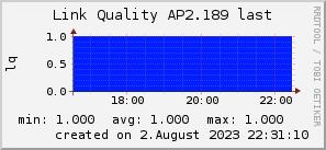 ap2.189_200x50_001eff_00ff1e_ff1e00_AREA_last.png