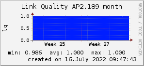 ap2.189_200x50_001eff_00ff1e_ff1e00_AREA_month.png