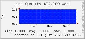 ap2.189_200x50_001eff_00ff1e_ff1e00_AREA_week.png