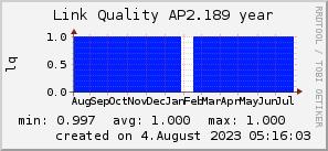 ap2.189_200x50_001eff_00ff1e_ff1e00_AREA_year.png