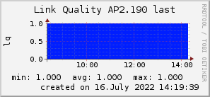 ap2.190_200x50_001eff_00ff1e_ff1e00_AREA_last.png