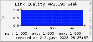 ap2.190_200x50_001eff_00ff1e_ff1e00_AREA_week.png