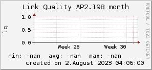 ap2.198_200x50_001eff_00ff1e_ff1e00_AREA_month.png