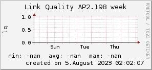 ap2.198_200x50_001eff_00ff1e_ff1e00_AREA_week.png