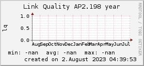 ap2.198_200x50_001eff_00ff1e_ff1e00_AREA_year.png