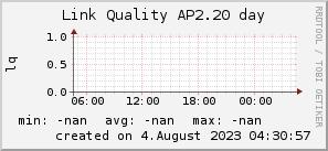 ap2.20_200x50_001eff_00ff1e_ff1e00_AREA_day.png