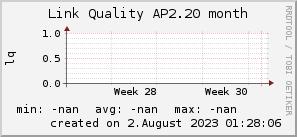 ap2.20_200x50_001eff_00ff1e_ff1e00_AREA_month.png