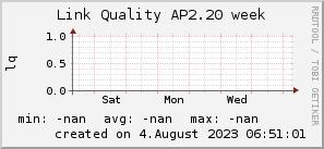 ap2.20_200x50_001eff_00ff1e_ff1e00_AREA_week.png