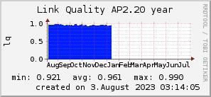 ap2.20_200x50_001eff_00ff1e_ff1e00_AREA_year.png