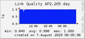 ap2.205_200x50_001eff_00ff1e_ff1e00_AREA_day.png