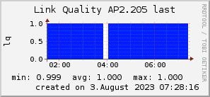 ap2.205_200x50_001eff_00ff1e_ff1e00_AREA_last.png