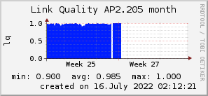 ap2.205_200x50_001eff_00ff1e_ff1e00_AREA_month.png