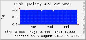 ap2.205_200x50_001eff_00ff1e_ff1e00_AREA_week.png