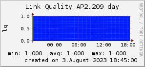 ap2.209_200x50_001eff_00ff1e_ff1e00_AREA_day.png