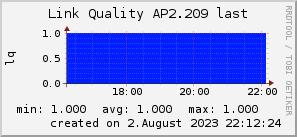 ap2.209_200x50_001eff_00ff1e_ff1e00_AREA_last.png