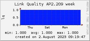 ap2.209_200x50_001eff_00ff1e_ff1e00_AREA_week.png