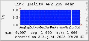 ap2.209_200x50_001eff_00ff1e_ff1e00_AREA_year.png